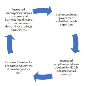 ob growth creates more spending, which creates demand, which creates jobs. And on and on into a virtuous circle of recovery